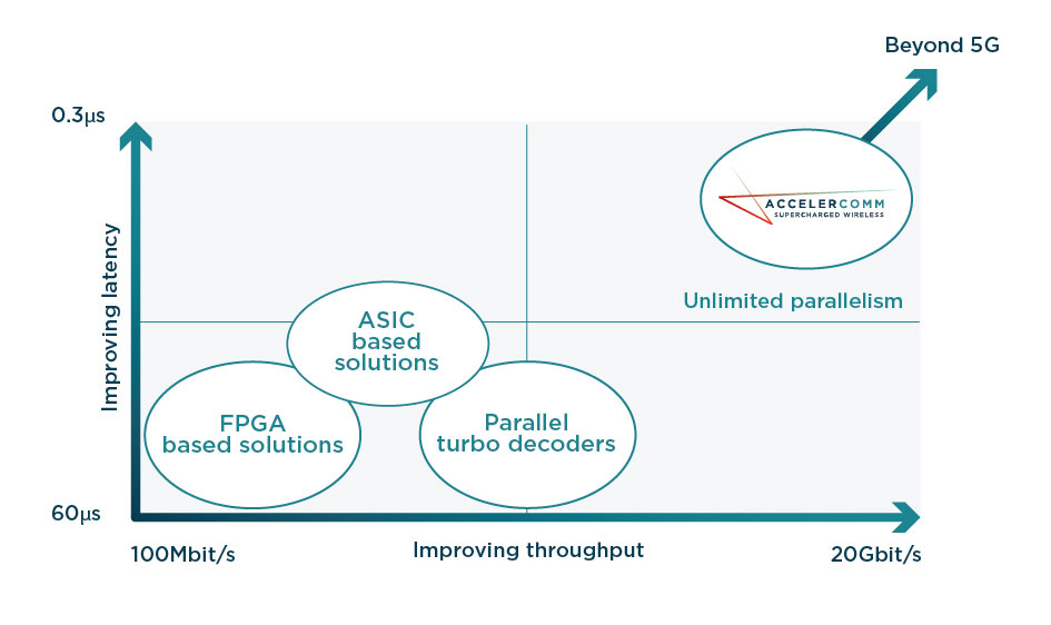 how accelercomm technology is producing new standards in 5G internet